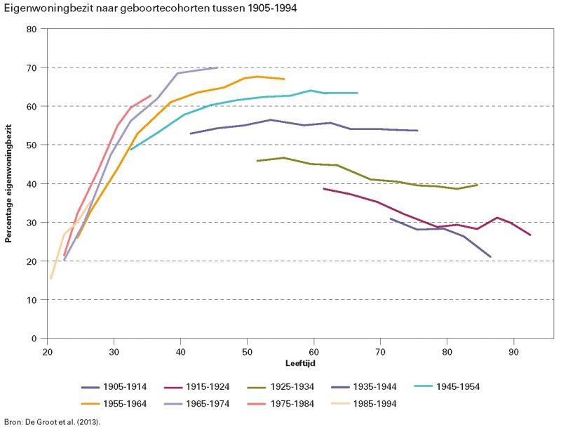Eigenwoningbezit naar geboortecohorten tussen 1905-1994