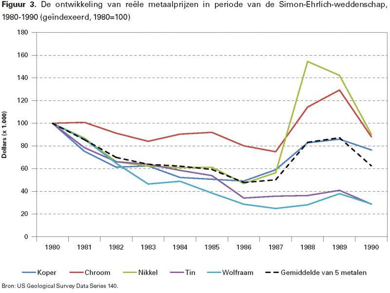 Figuur 3. De ontwikkeling van reële metaalprijzen in periode van de Simon-Ehrlich-weddenschap, 1980-1990 (geïndexeerd, 1980=100)