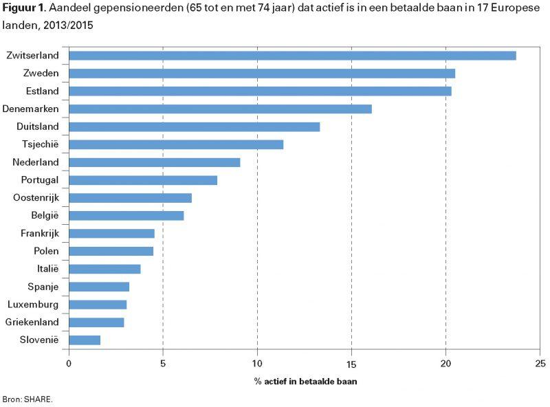 Figuur 1. Aandeel gepensioneerden (65 tot en met 74 jaar) dat actief is in een betaalde baan in 17 Europese landen, 2013/2015