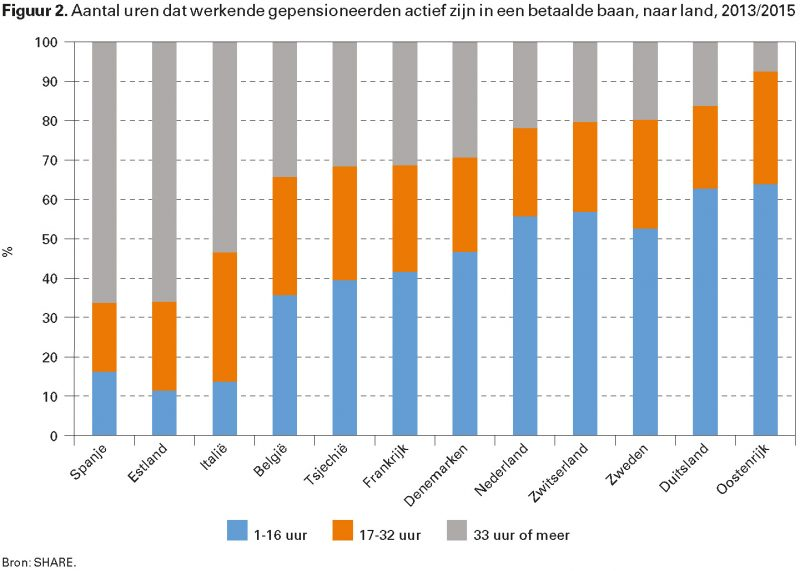 Figuur 2. Aantal uren dat werkende gepensioneerden actief zijn in een betaalde baan, naar land, 2013/2015