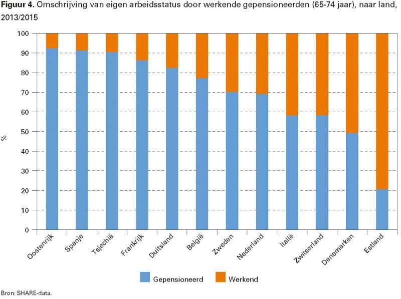 Figuur 4. Omschrijving van eigen arbeidsstatus door werkende gepensioneerden (65-74 jaar), naar land, 2013/2015