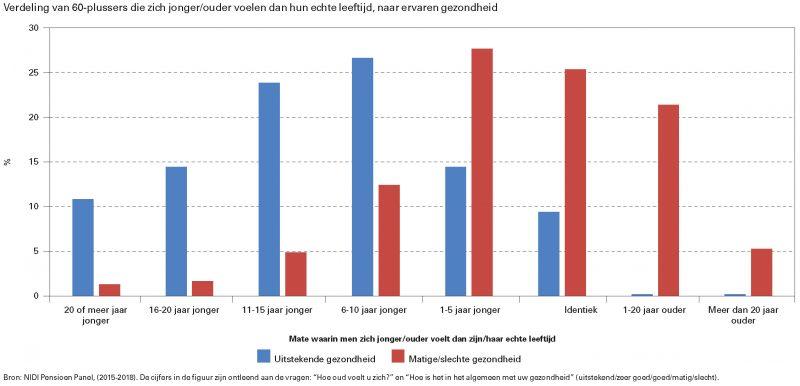 Verdeling van 60-plussers die zich jonger/ouder voelen dan hun echte leeftijd, naar ervaren gezondheid