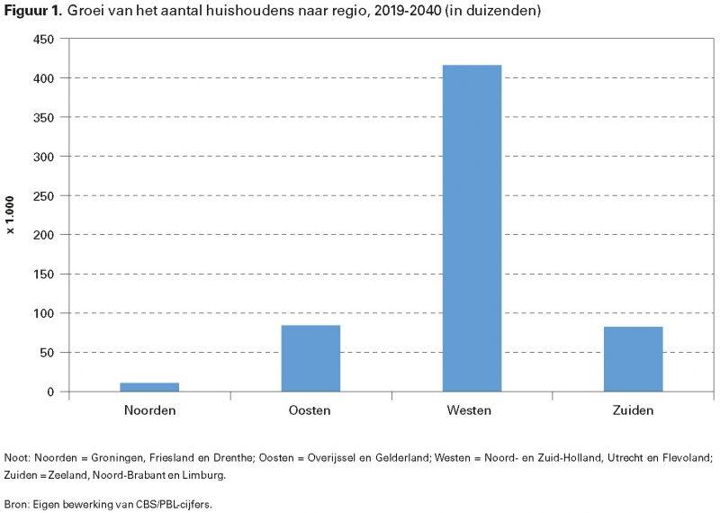 Figuur 1. Groei van het aantal huishoudens naar regio, 2019-2040 (in duizenden)