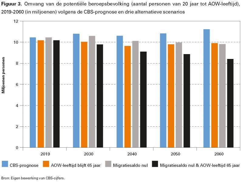 Figuur 3. Omvang van de potentiële beroepsbevolking (aantal personen van 20 jaar tot AOW-leeftijd), 2019-2060 (in miljoenen) volgens de CBS-prognose en drie alternatieve scenarios