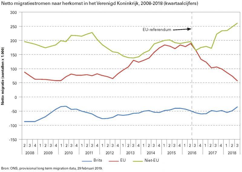 Netto migratiestromen naar herkomst in het Verenigd Koninkrijk, 2008-2018 (kwartaalcijfers)