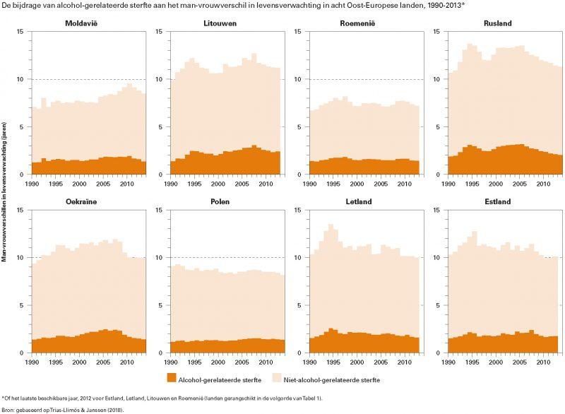 De bijdrage van alcohol-gerelateerde sterfte aan het man-vrouwverschil in levensverwachting in acht Oost-Europese landen, 1990-2013