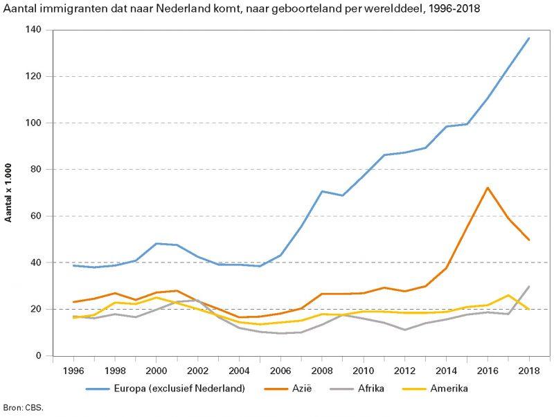 Aantal immigranten dat naar Nederland komt, naar geboorteland per werelddeel, 1996-2018