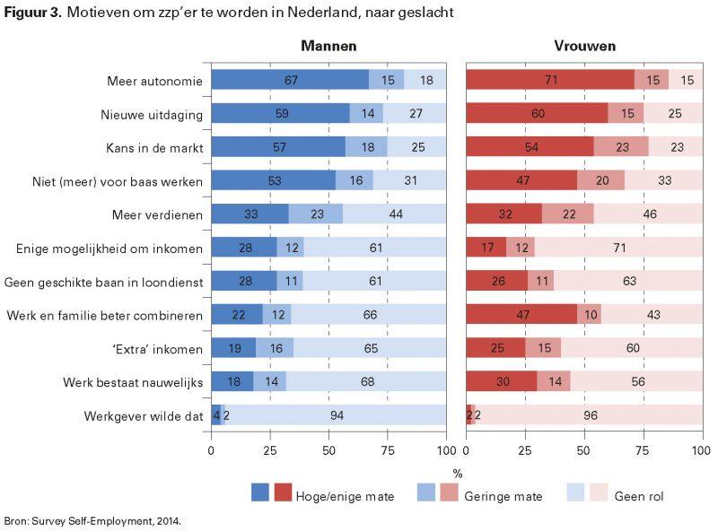 Figuur 3. Motieven om zzp'er te worden in Nederland, naar geslacht