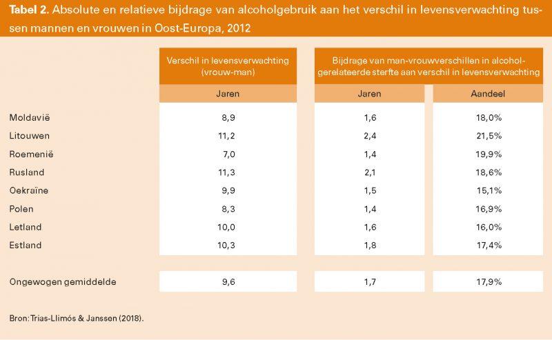 Tabel 2. Absolute en relatieve bijdrage van alcoholgebruik aan het verschil in levensverwachting tussen mannen en vrouwen in Oost-Europa, 2012