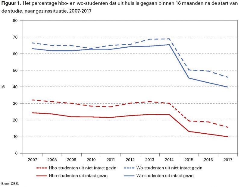 Figuur 1. Het percentage hbo- en wo-studenten dat uit huis is gegaan binnen 16 maanden na de start van de studie, naar gezinssituatie, 2007-2017