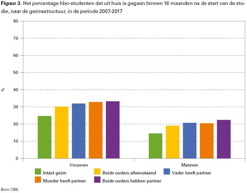 Figuur 3. Het percentage hbo-studenten dat uit huis is gegaan binnen 16 maanden na de start van de studie, naar de gezinsstructuur, in de periode 2007-2017