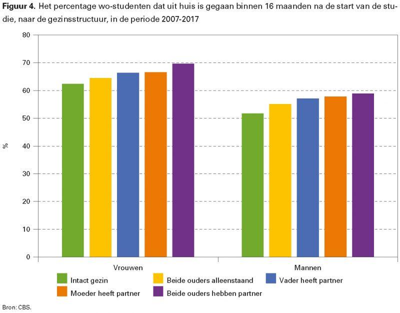 Figuur 4. Het percentage wo-studenten dat uit huis is gegaan binnen 16 maanden na de start van de studie, naar de gezinsstructuur, in de periode 2007-2017