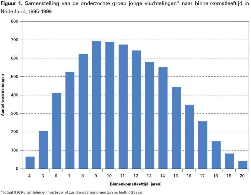 Figuur 1. Samenstelling van de onderzochte groep jonge vluchtelingen* naar binnenkomstleeftijd in Nederland, 1995-1999