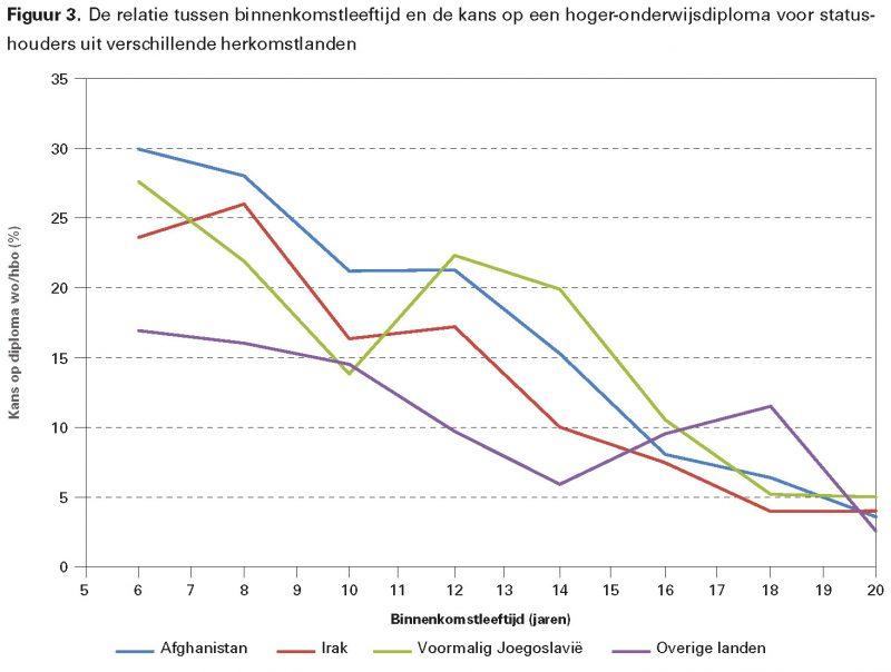 Figuur 3. De relatie tussen binnenkomstleeftijd en de kans op een hoger-onderwijsdiploma voor statushouders uit verschillende herkomstlanden