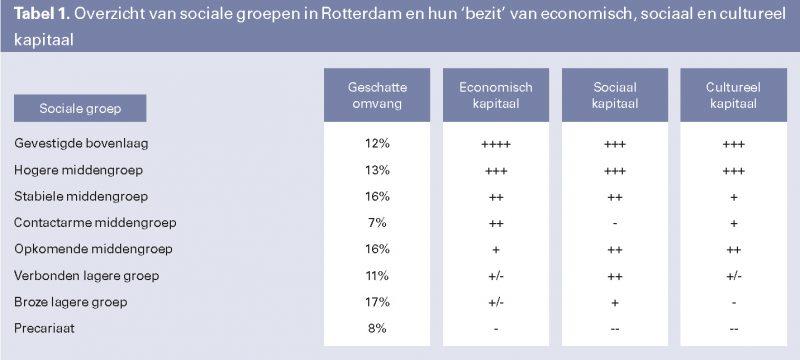 Tabel 1. Overzicht van sociale groepen in Rotterdam en hun 'bezit' van economisch, sociaal en cultureel kapitaal
