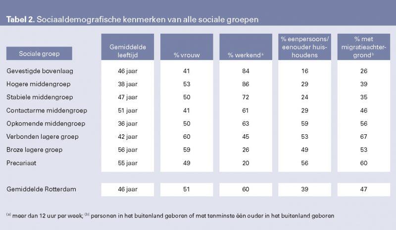 abel 2. Sociaaldemografische kenmerken van alle sociale groepen