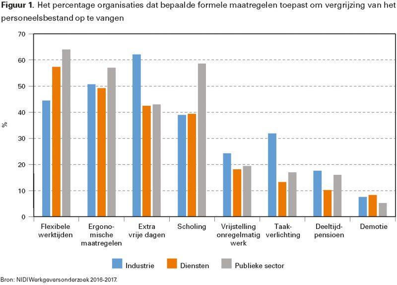 Figuur 1. Het percentage organisaties dat bepaalde formele maatregelen toepast om vergrijzing van het personeelsbestand op te vangen