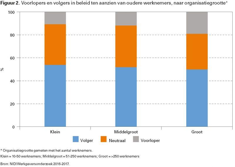 Figuur 2. Voorlopers en volgers in beleid ten aanzien van oudere werknemers, naar organisatiegrootte