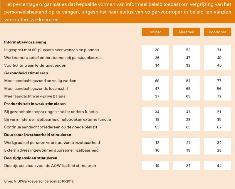 Tabel. Het percentage organisaties dat bepaalde vormen van informeel beleid toepast om vergrijzing van het personeelsbestand op te vangen, uitgesplitst naar status van volger-voorloper in beleid ten aanzien van oudere werknemers
