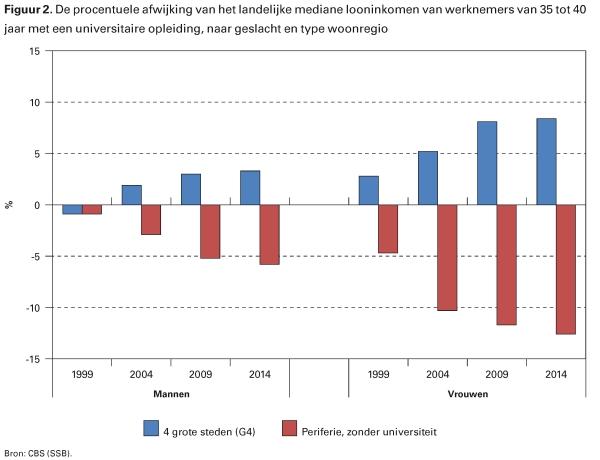 Figuur 2. De procentuele afwijking van het landelijke mediane looninkomen van werknemers van 35 tot 40 jaar met een universitaire opleiding, naar geslacht en type woonregio