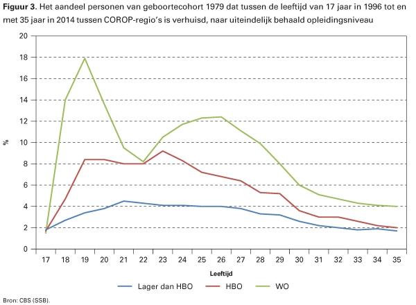 Figuur 3.  Het percentage van geboortecohort 1979 dat tussen de leeftijd van 17 jaar in 1996 tot en met 35 jaar in 2014 tussen COROP-regio's is verhuisd, naar uiteindelijk behaald opleidingsniveau