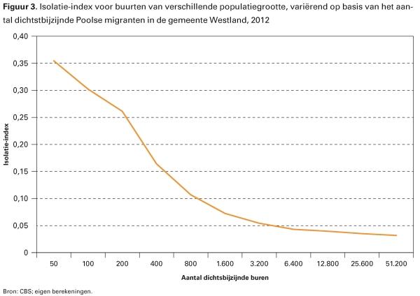 Figuur 1. Het percentage Poolse migranten binnen een kring van de 25.600 dichtstbijzijnde buren in de leeftijdsgroep 18-64 jaar in Nederland, 2012