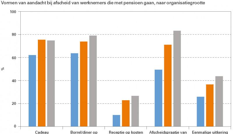 Vormen van aandacht bij afscheid van werknemers die met pensioen gaan, naar organisatiegrootte