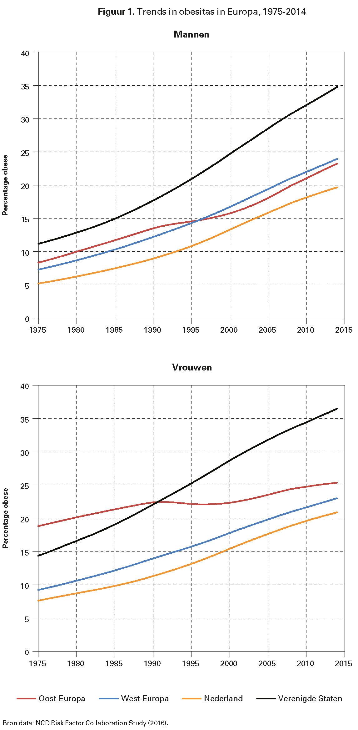 Figuur 1. Trends in obesitas in Europa, 1975-2014