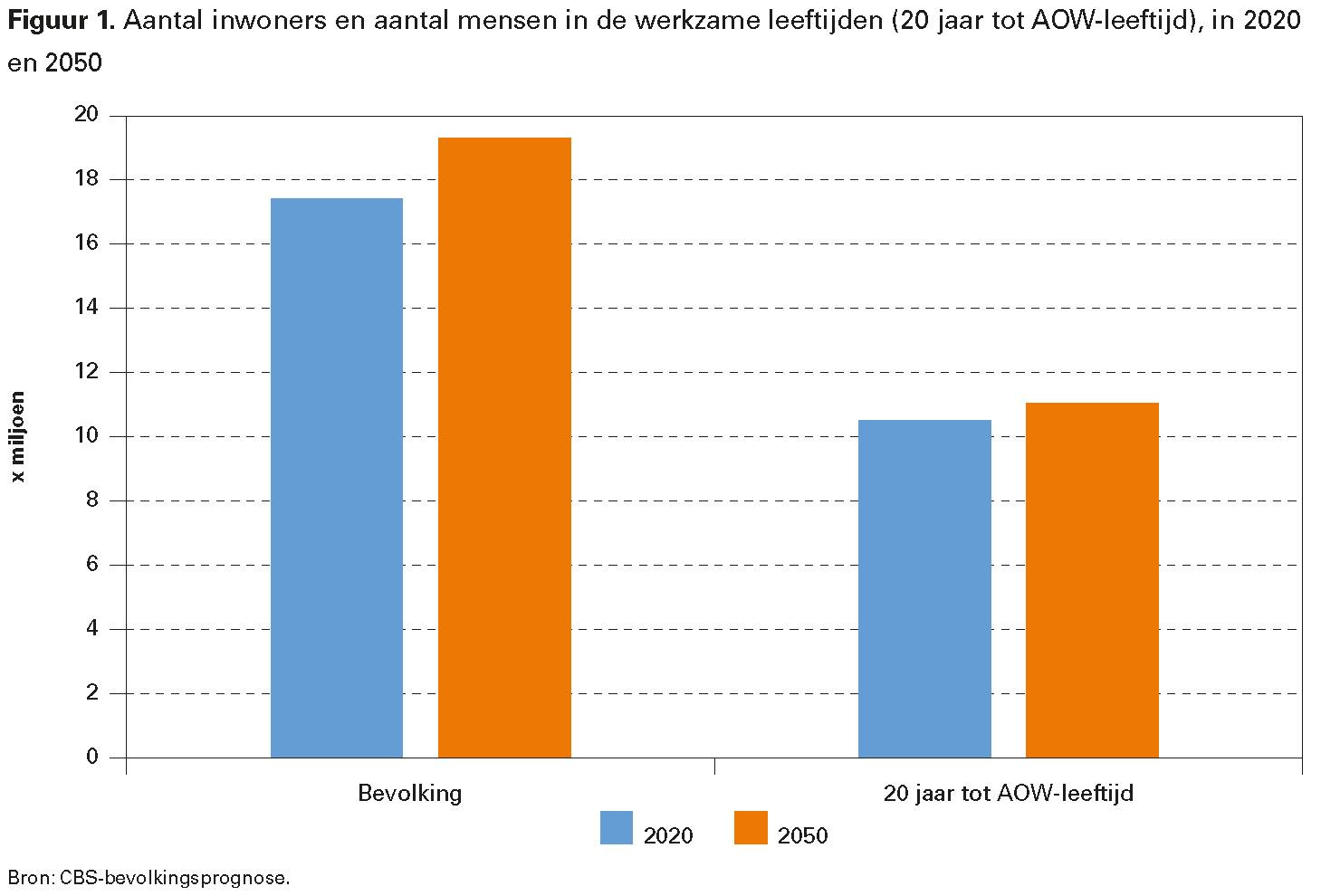Figuur 1. Aantal inwoners en aantal mensen in de werkzame leeftijden (20 jaar tot AOW-leeftijd), in 2020 en 2050
