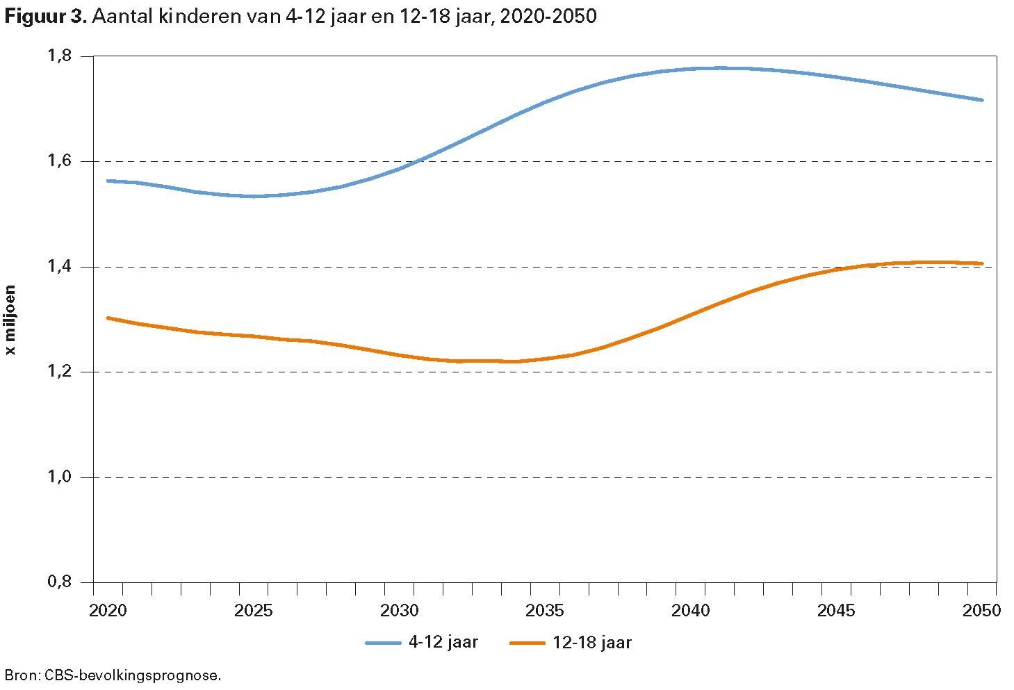 Figuur 3. Aantal kinderen van 4-12 jaar en 12-18 jaar, 2020-2050