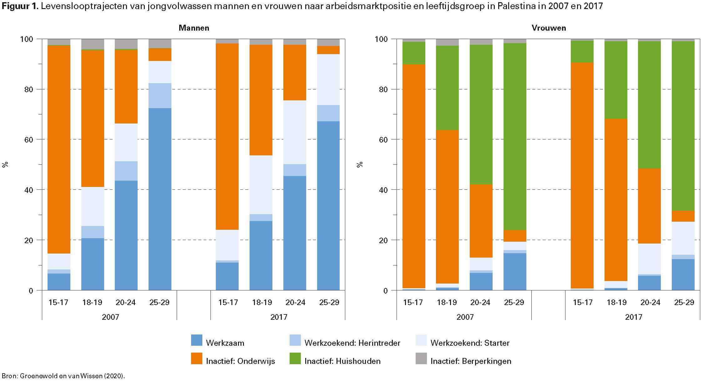 Figuur 1. Levenslooptrajecten van jongvolwassen mannen en vrouwen naar arbeidsmarktpositie en leeftijdsgroep in Palestina in 2007 en 2017