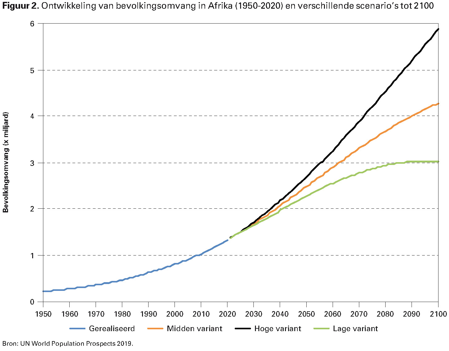 Figuur 2. Ontwikkeling van bevolkingsomvang in Afrika (1950-2020) en verschillende scenario's tot 2100