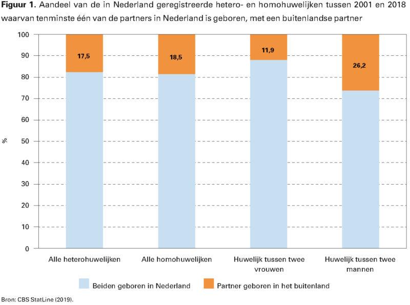 Figuur 1. Aandeel van de in Nederland geregistreerde hetero- en homohuwelijken tussen 2001 en 2018 waarvan tenminste één van de partners in Nederland is geboren, met een buitenlandse partner