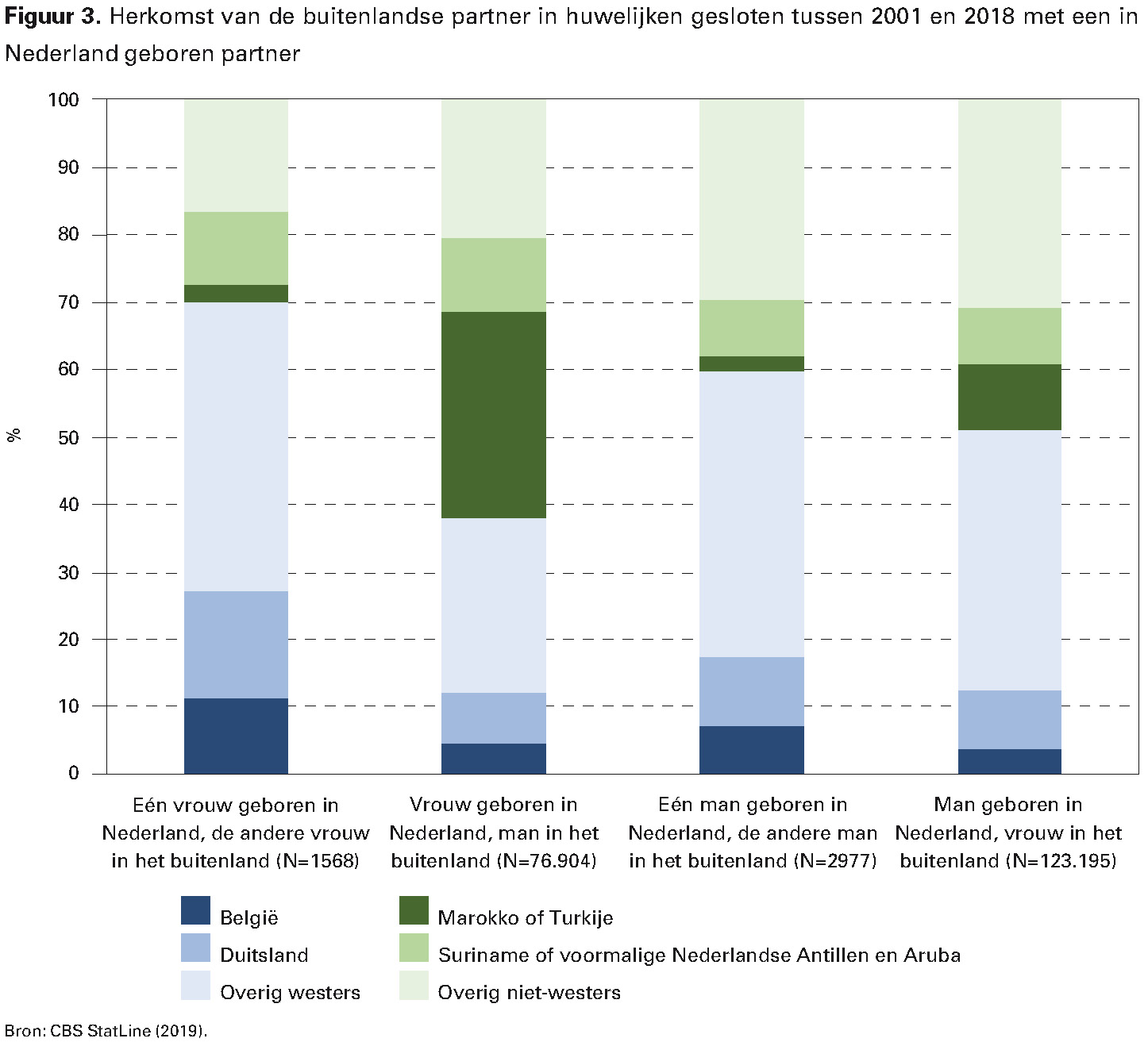 Figuur 3. Herkomst van de buitenlandse partner in huwelijken gesloten tussen 2001 en 2018 met een in Nederland geboren partner