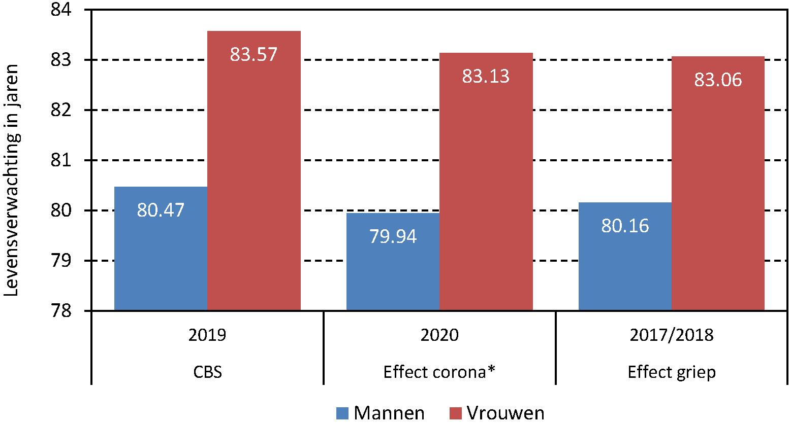Figuur 2. Effect van de coronapandemie van 2020 en de griepepidemie van 2017/2018 op de levensverwachting
