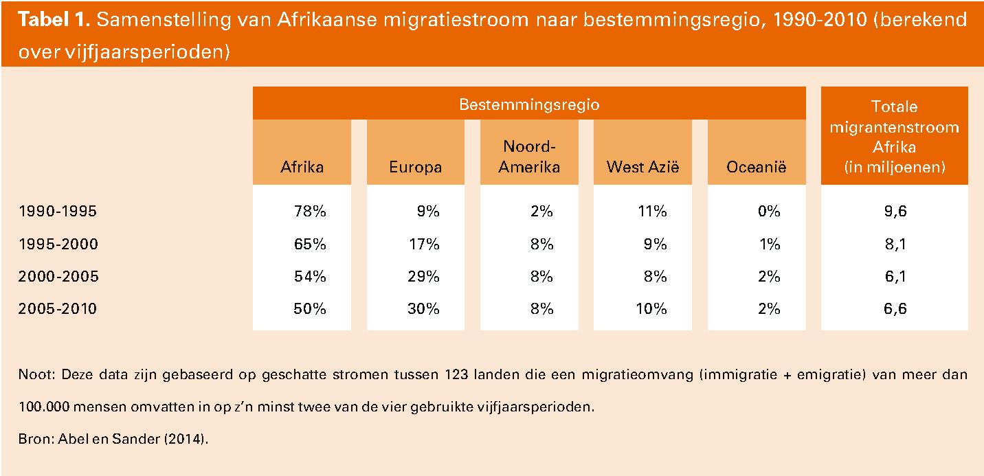 Tabel 1. Samenstelling van Afrikaanse migratiestroom naar bestemmingsregio, 1990-2010 (berekend over vijfjaarsperioden)
