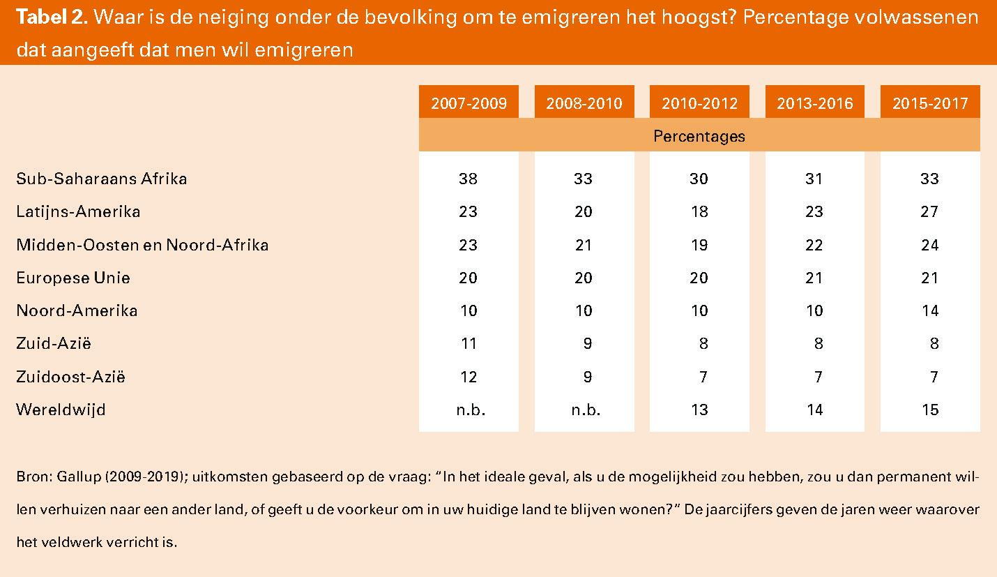 Tabel 2. Waar is de neiging onder de bevolking om te emigreren het hoogst? Percentage volwassenen dat aangeeft dat men wil emigreren