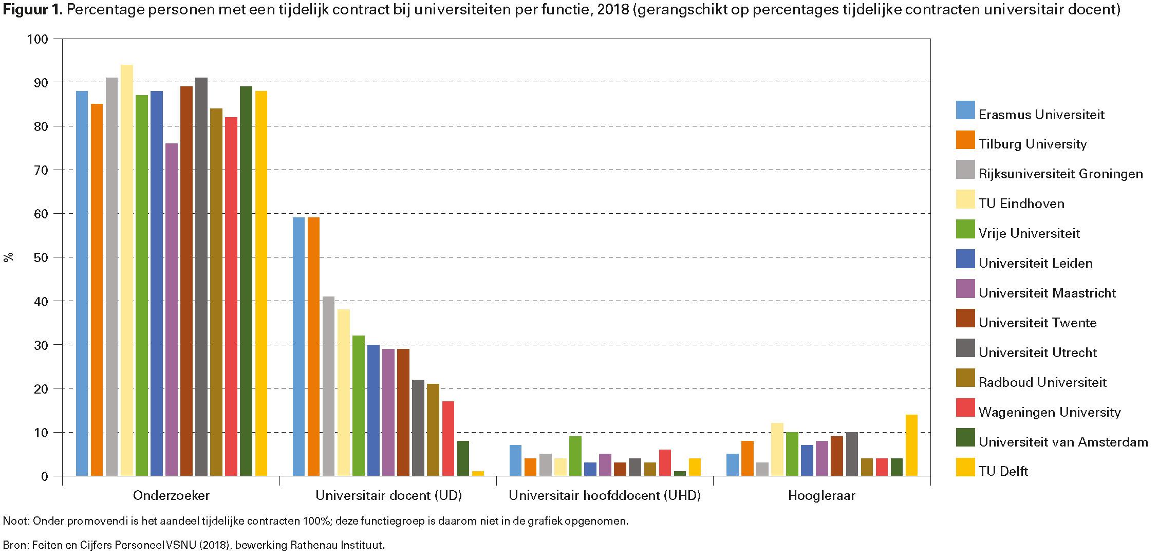 Figuur 1. Percentage personen met een tijdelijk contract bij universiteiten per functie, 2018 (gerangschikt op percentages tijdelijke contracten universitair docent)