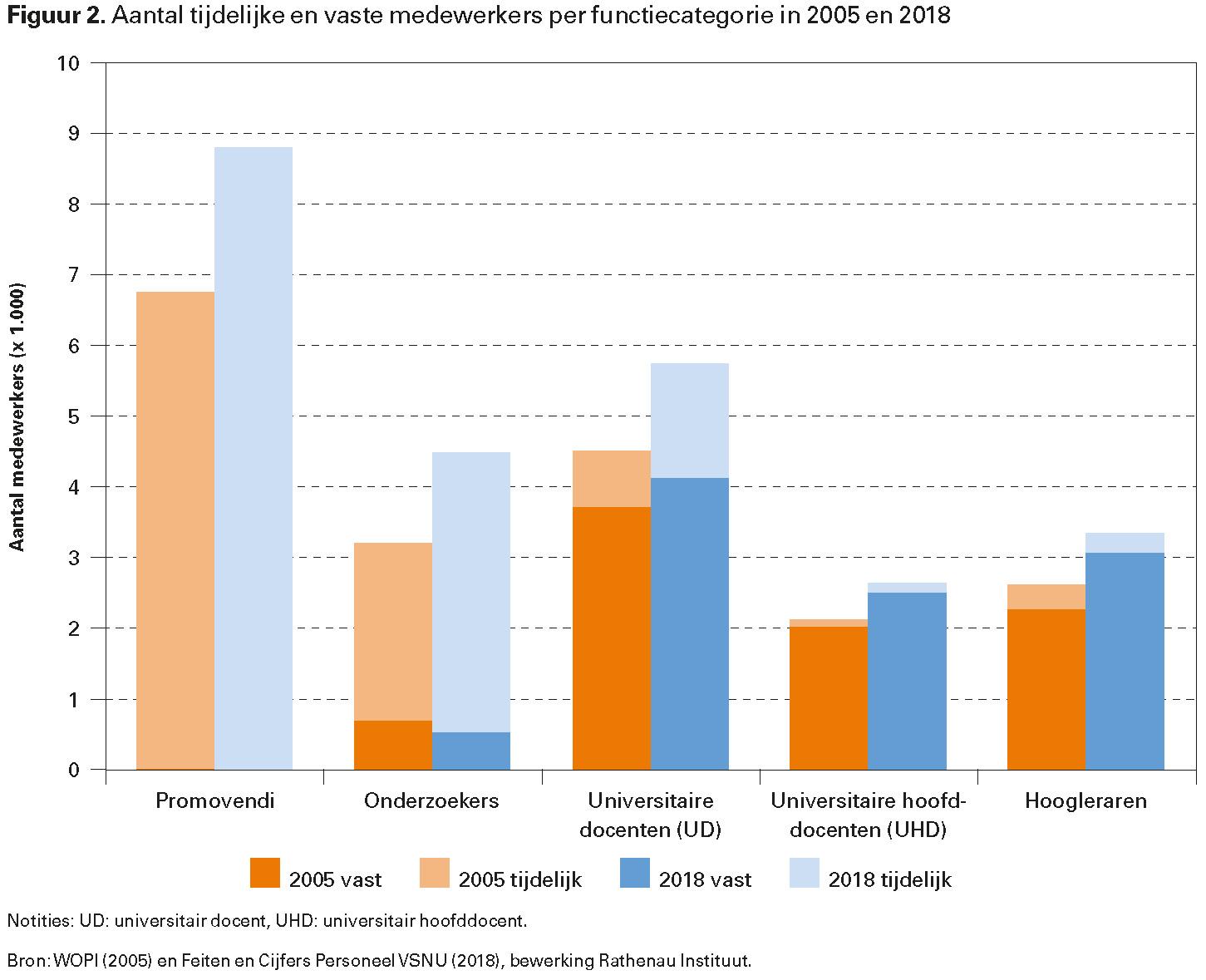 Figuur 2. Aantal tijdelijke en vaste medewerkers per functiecategorie in 2005 en 2018