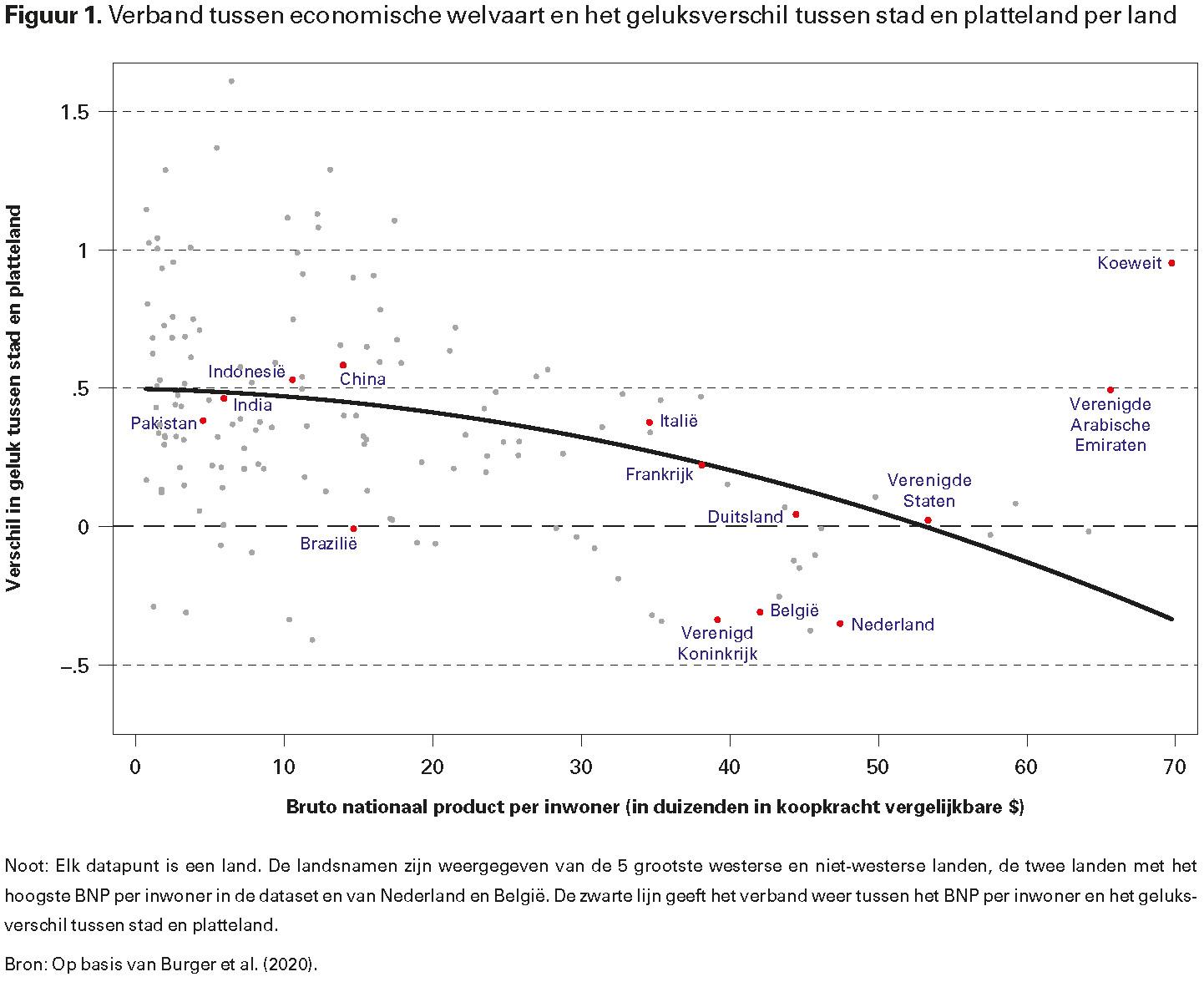 Figuur 1. Verband tussen economische welvaart en het geluksverschil tussen stad en platteland per land