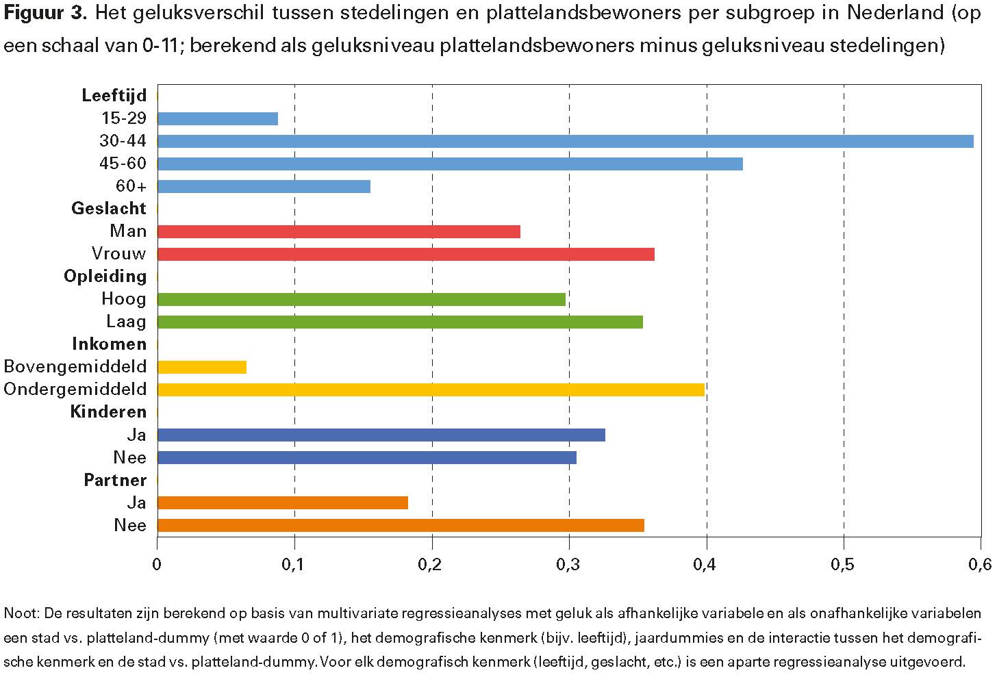 Figuur 3. Het geluksverschil tussen stedelingen en plattelandsbewoners per subgroep in Nederland (op een schaal van 0-11; berekend als geluksniveau plattelandsbewoners minus geluksniveau stedelingen)