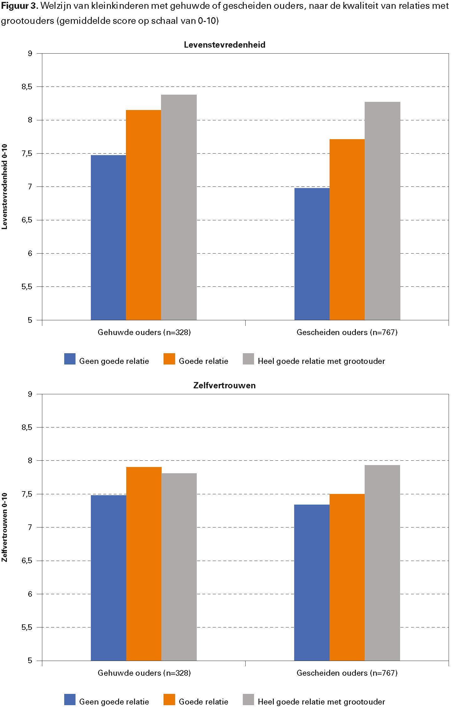 Figuur 3. Welzijn van kleinkinderen met gehuwde of gescheiden ouders, naar de kwaliteit van relaties met grootouders (gemiddelde score op schaal van 0-10)