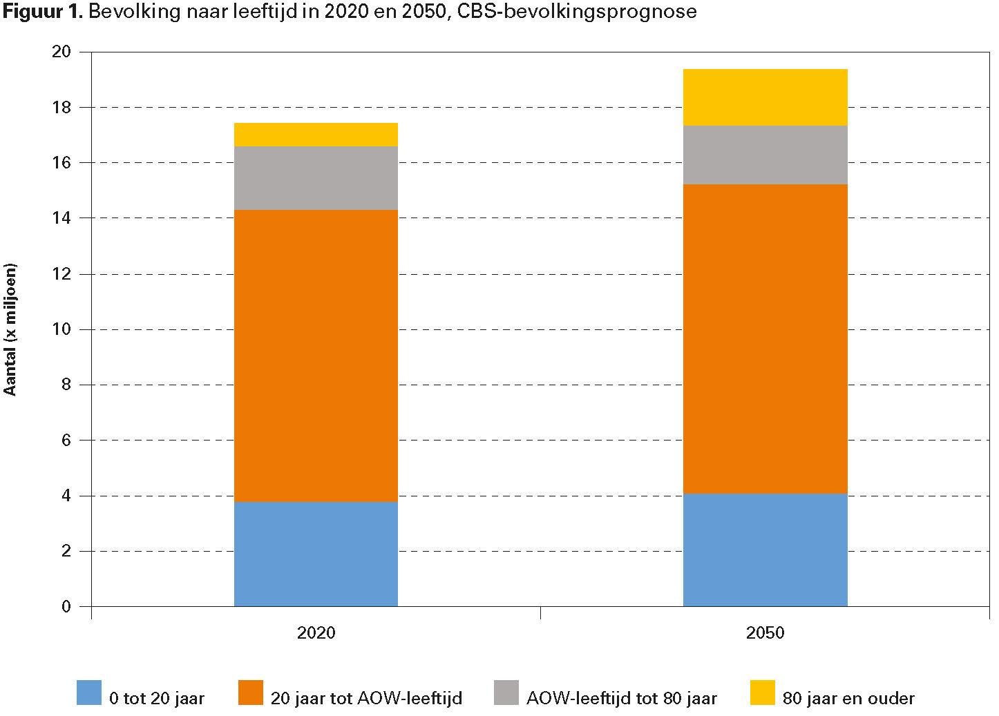 Figuur 1. Bevolking naar leeftijd in 2020 en 2050, CBS-bevolkingsprognose