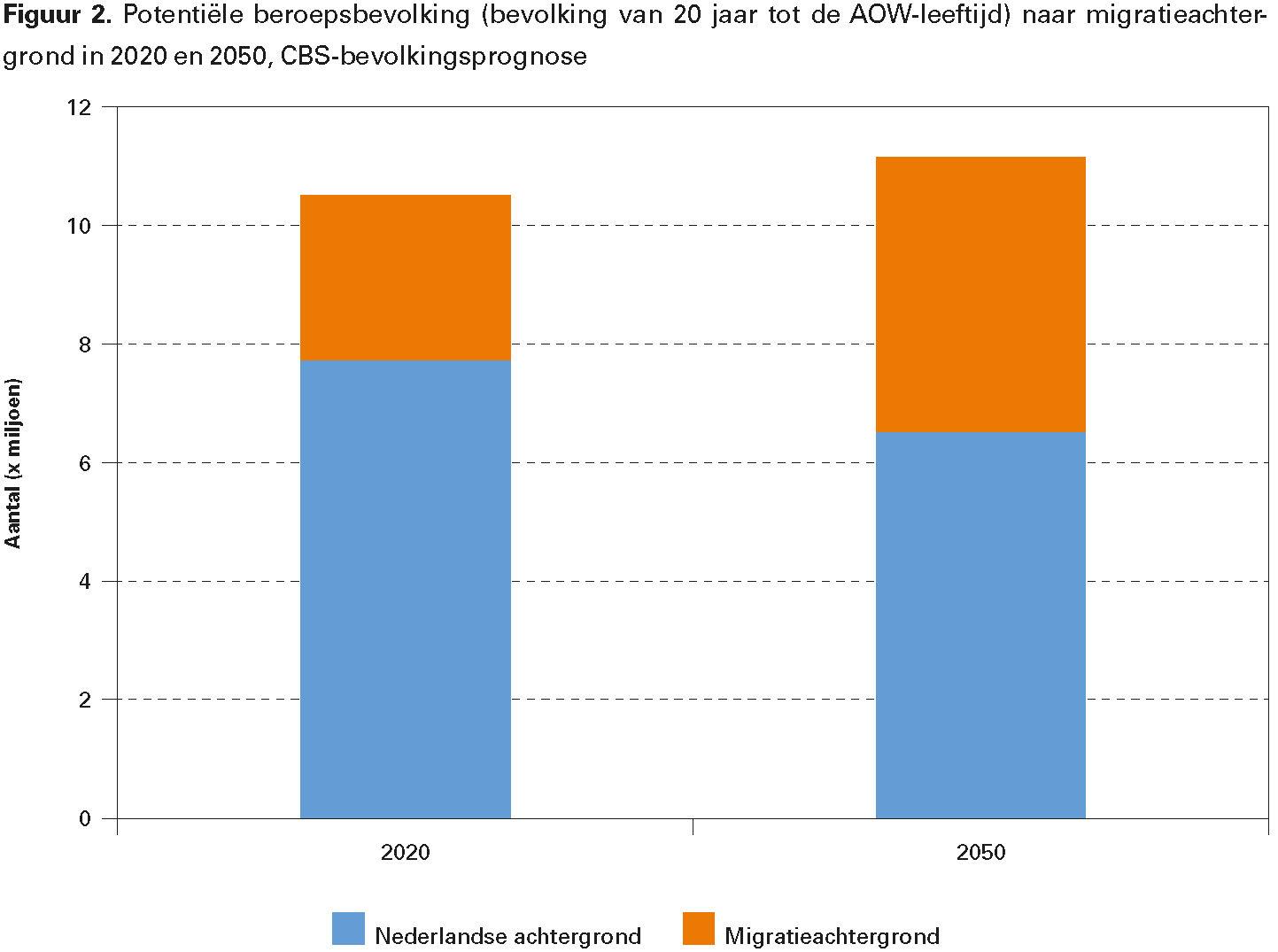 Figuur 2. Potentiële beroepsbevolking (bevolking van 20 jaar tot de AOW-leeftijd) naar migratieachtergrond in 2020 en 2050, CBS-bevolkingsprognose