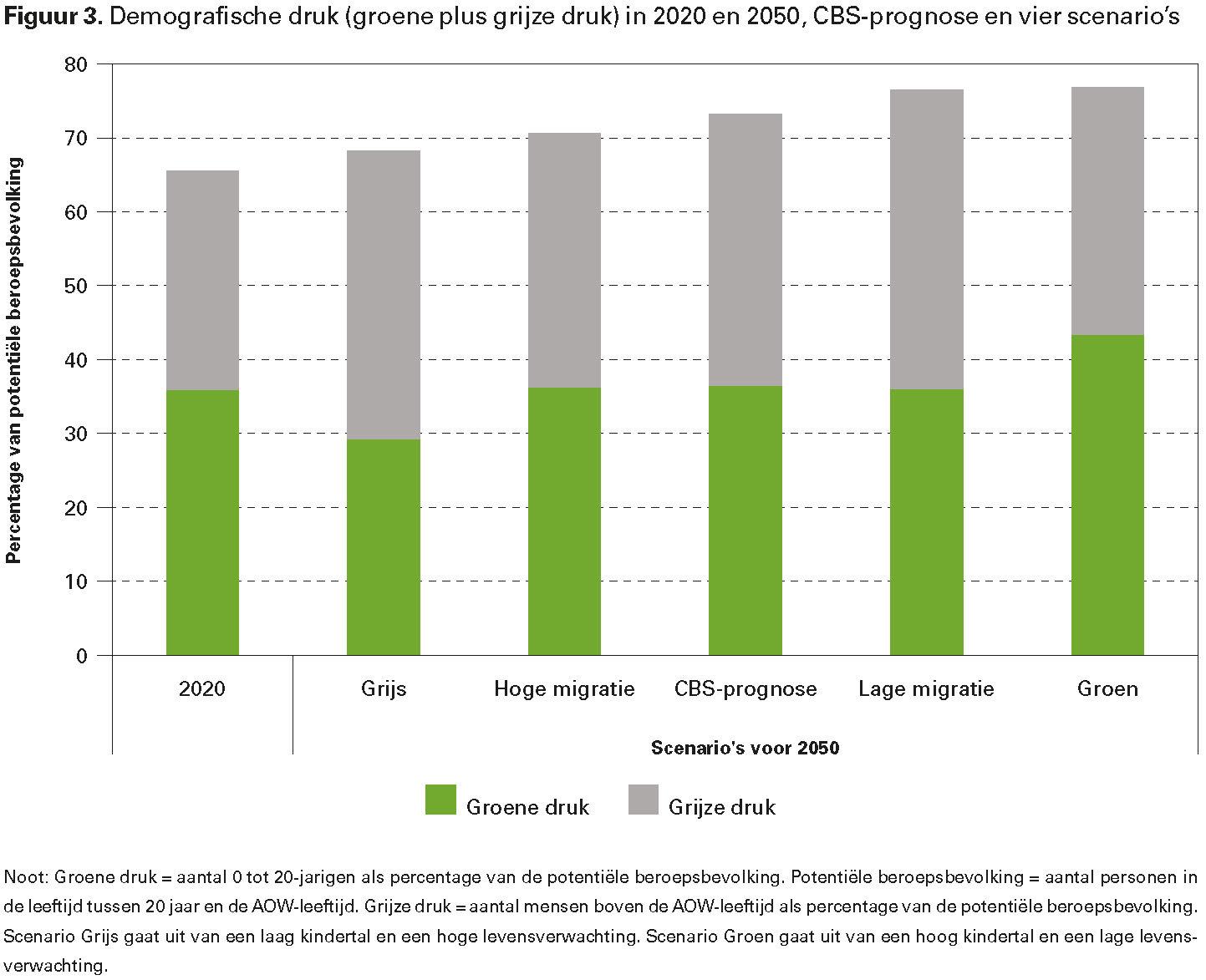 Figuur 3. Demografische druk (groene plus grijze druk) in 2020 en 2050, CBS-prognose en vier scenario's