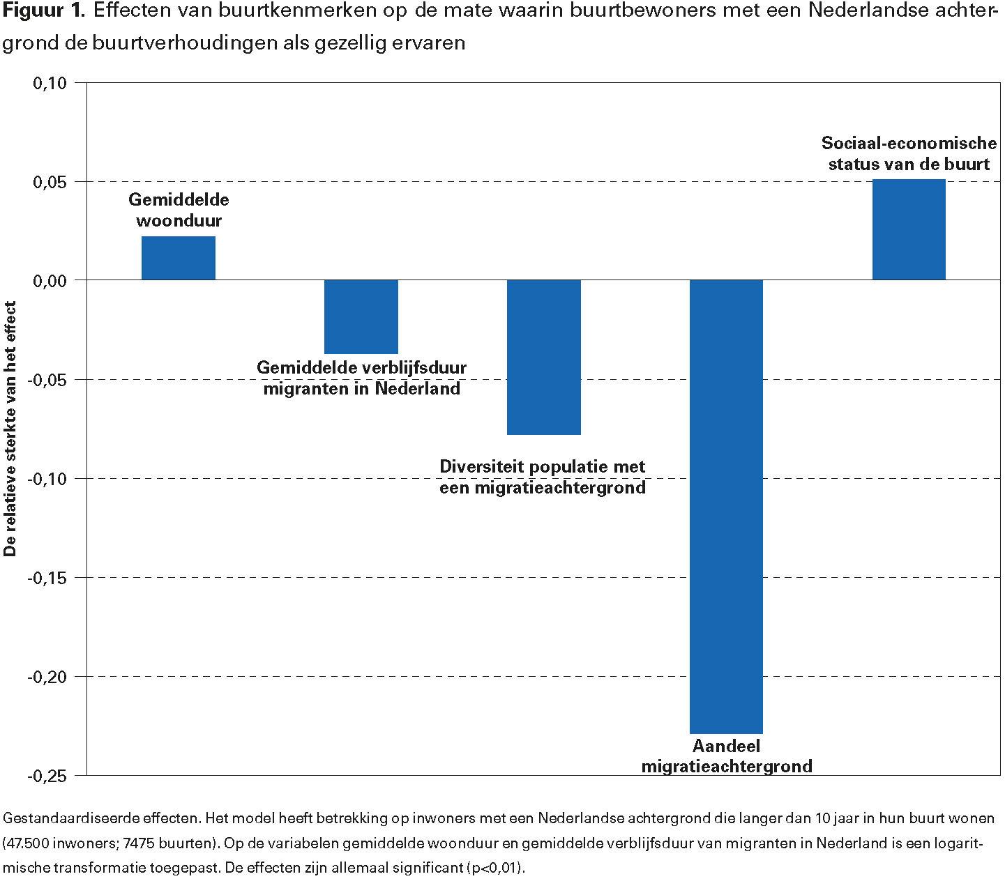 Figuur 1. Effecten van buurtkenmerken op de mate waarin buurtbewoners met een Nederlandse achtergrond de buurtverhoudingen als gezellig ervaren