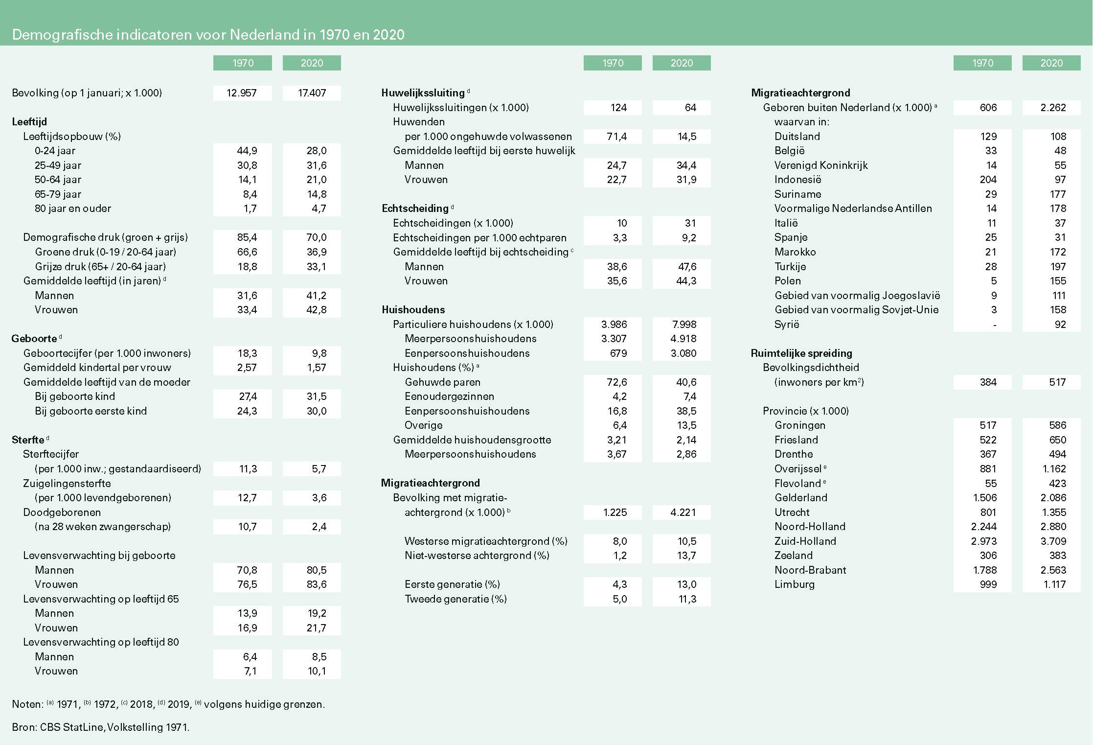 Demografische indicatoren voor Nederland in 1970 en 2020