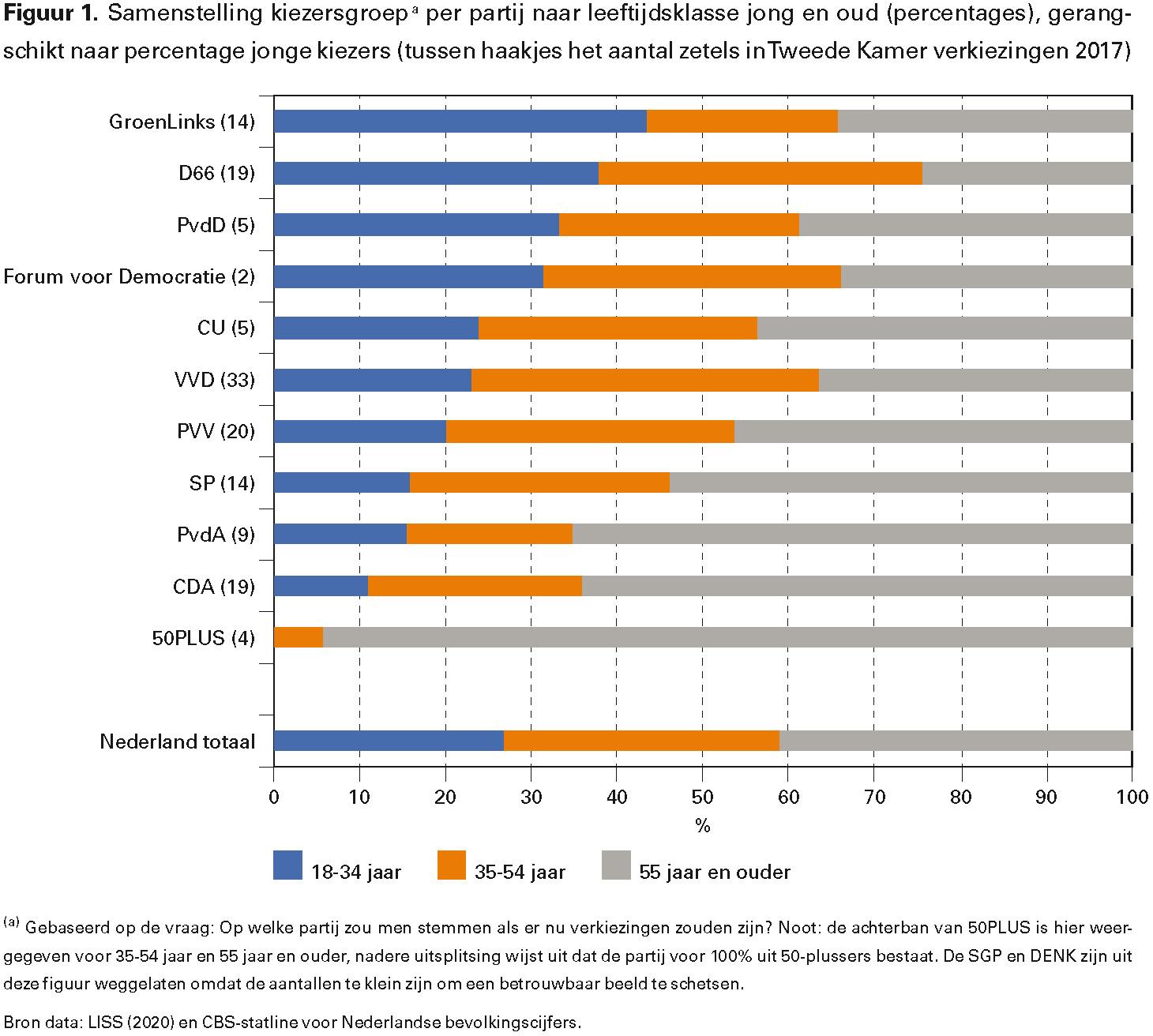Figuur 1. Samenstelling kiezersgroepa per partij naar leeftijdsklasse jong en oud (percentages), gerangschikt naar percentage jonge kiezers (tussen haakjes het aantal zetels in Tweede Kamer verkiezingen 2017)