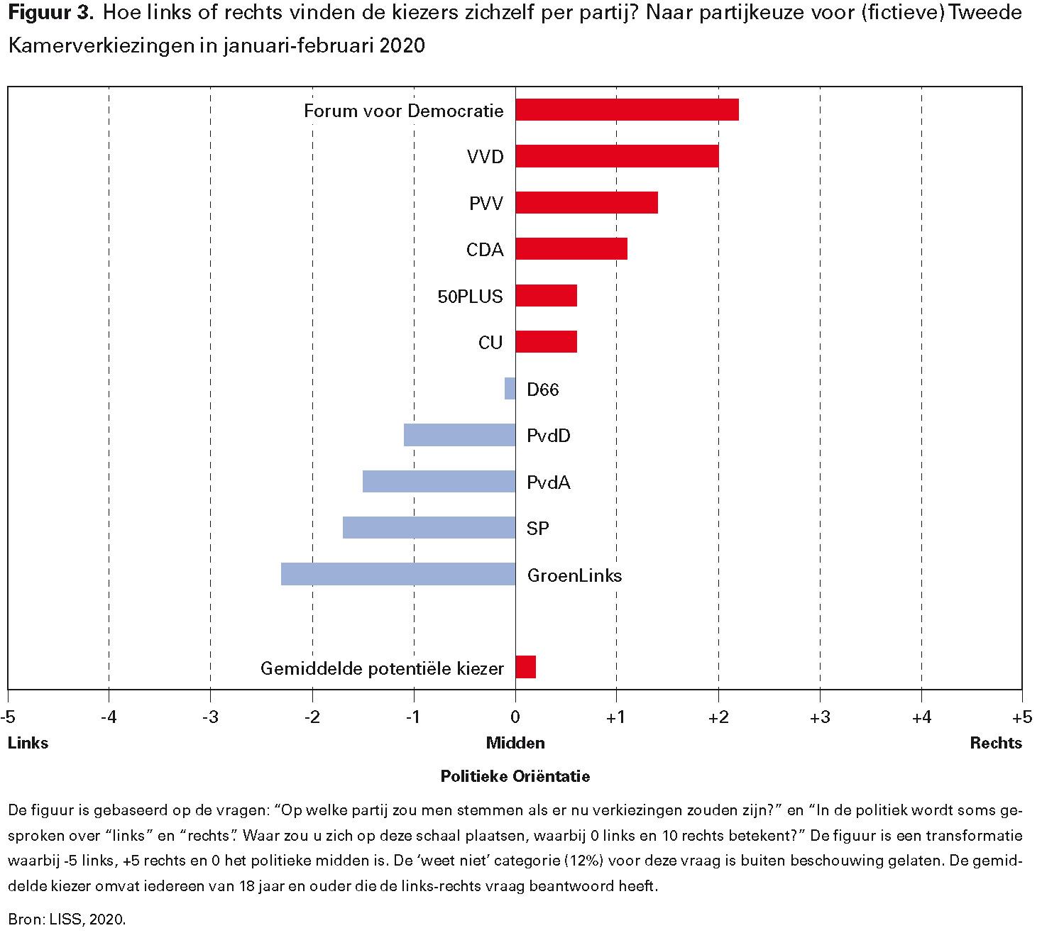 Figuur 3. Hoe links of rechts vinden de kiezers zichzelf per partij? Naar partijkeuze voor (fictieve) Tweede Kamerverkiezingen in januari-februari 2020