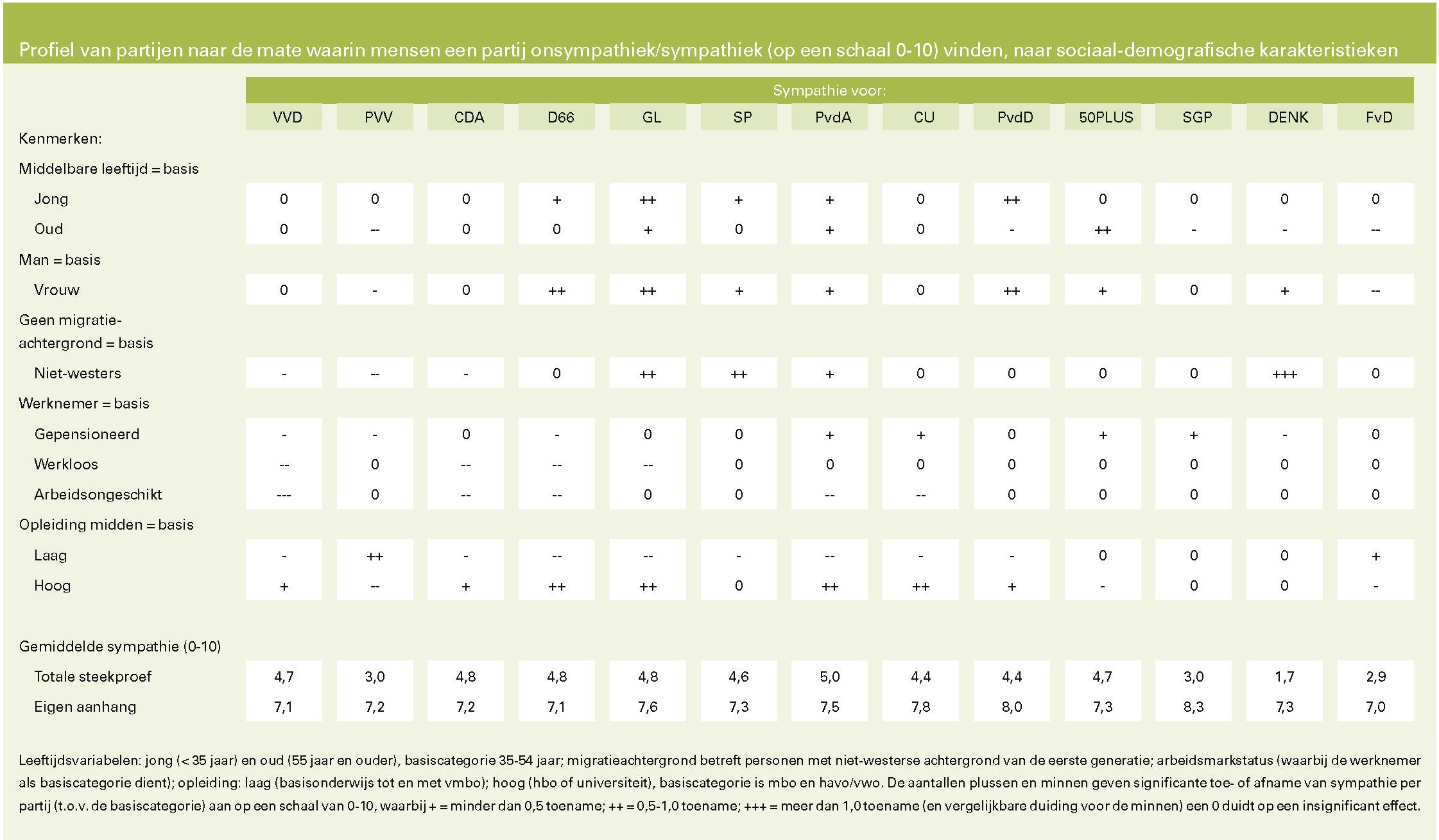 Profiel van partijen naar de mate waarin mensen een partij onsympathiek/sympathiek (op een schaal 0-10) vinden, naar sociaal-demografische karakteristieken